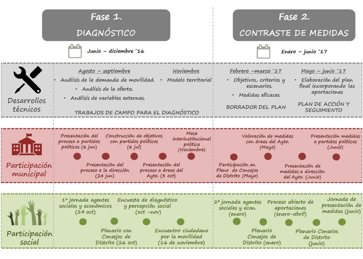 fases-del-proceso